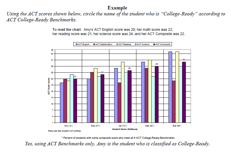 Myth of College Readiness